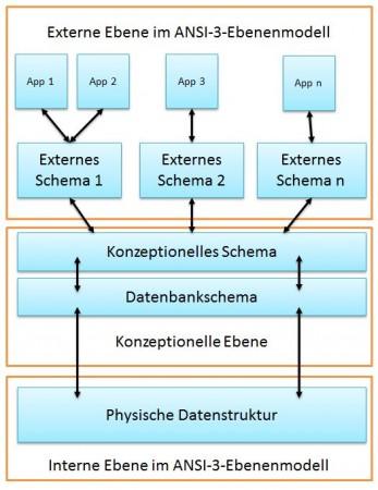 ANSI-3-Ebenenmodell Definition & Erklärung | Datenbank Lexikon