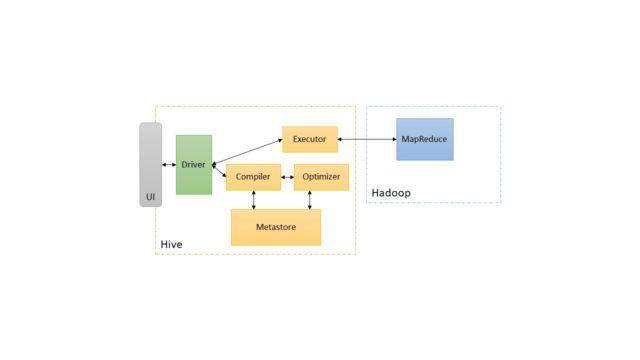 Apache Hive Definition & Erklärung | Datenbank Lexikon