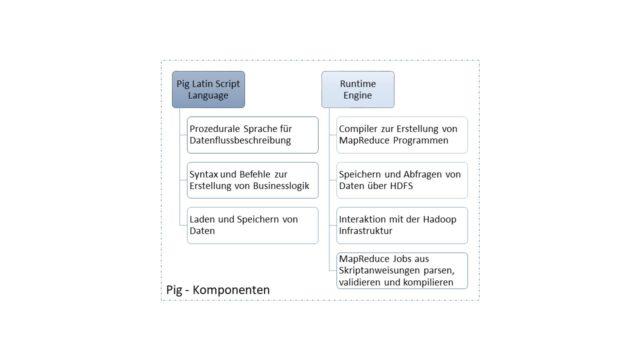 Apache Pig Definition & Erklärung | Datenbank Lexikon