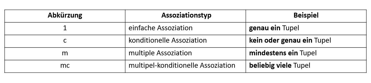 Assoziation Definition & Erklärung | Datenbank Lexikon