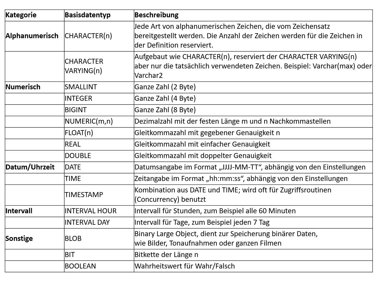 Basisdatentyp Definition & Erklärung | Datenbank Lexikon