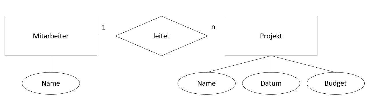 Entity Relationship Modell Beispiel | Datenmodellierung Grundlagen