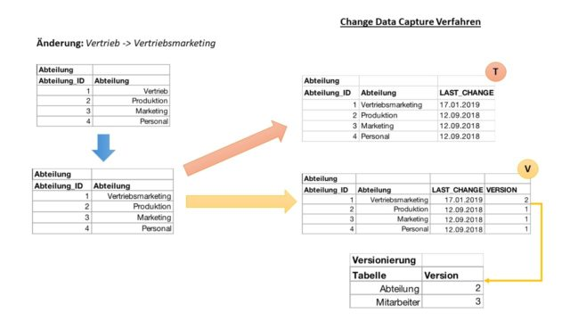 Change Data Capture Definition & Erklärung | Datenbank Lexikon