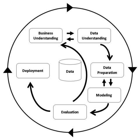 CRISP-DM Definition & Erklärung | Datenbank Lexikon