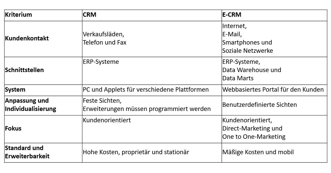 CRM / E-CRM Gemeinsamkeiten & Unterschiede | Electronic CRM (eCRM)