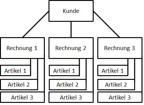hierarchisches_datenbankmodell_beispiel