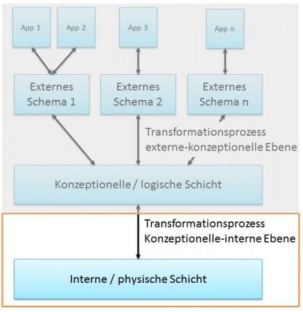 Interne Schicht in der 3-Schichten-Architektur | Drei-Schichten-Architektur