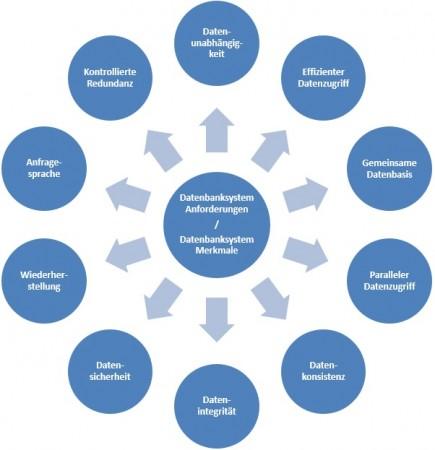 Datenbanksystem Definition & Erklärung | Datenbank Lexikon