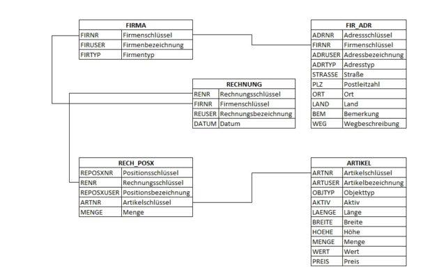 Beispiel für ein Relationales Datenbankmodell | Datenbankmodelle