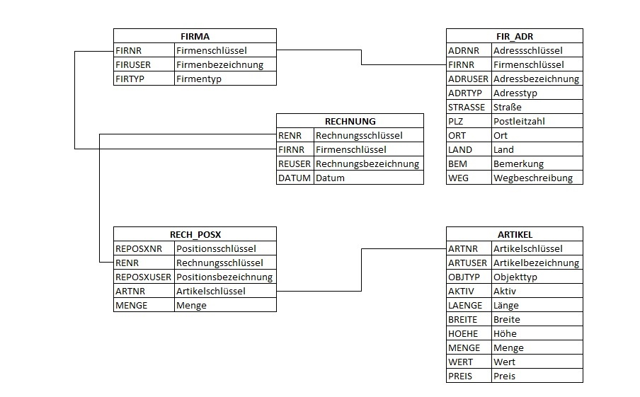 Beispiel für ein relationales Datenbankmodell