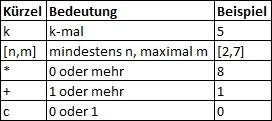 Schlageter-Stucky-Notation Definition & Erklärung | Datenbank Lexikon