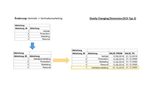 Change Data Capture Definition & Erklärung | Datenbank Lexikon