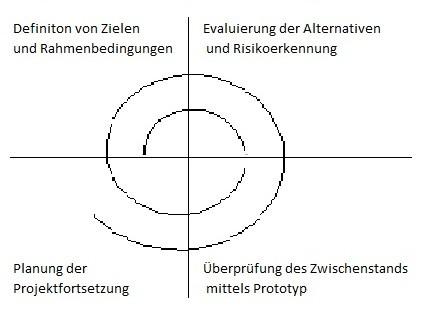 spiralmodell_beispiel