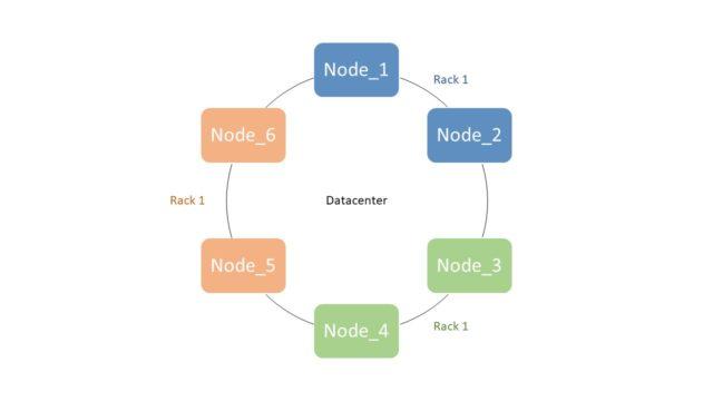 Apache Cassandra Definition & Erklärung | Datenbank Lexikon