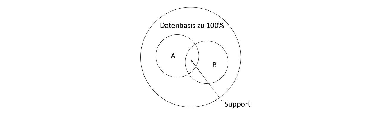 Assoziationsanalyse Modell | Datenbank Lexikon