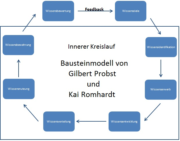 Bausteinmodell Probst | Datenbank Lexikon