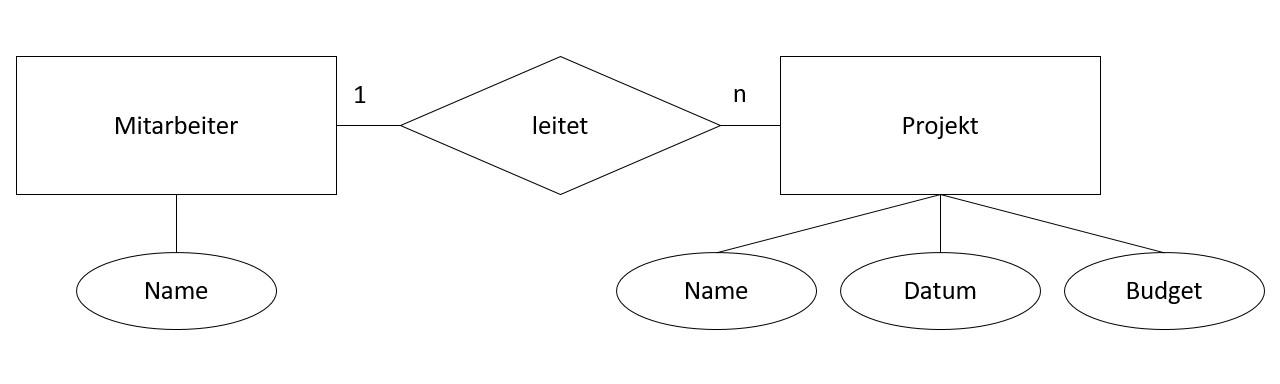 Entity-Relationship-Modell (ER-Modell / ERM) | Datenmodellierung ...