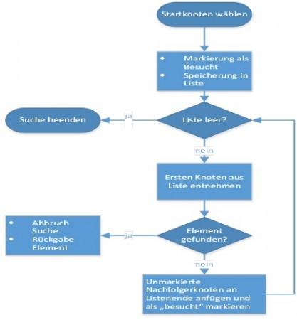 Breitensuche Definition & Erklärung | Datenbank Lexikon