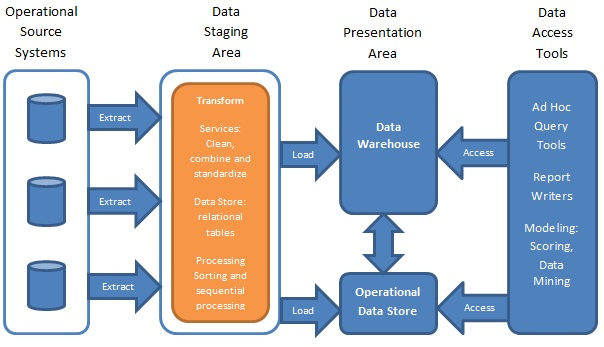 Data Warehouse System