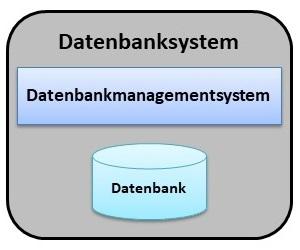 Datenbank - Was ist eine Datenbank? | Datenbank Grundlagen