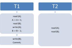 Lesen inkonsistenter Zustände in einer Datenbank | Parallele Datenbankzugriffe in der Praxis