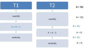 Lost Updates in einer Datenbank | Parallele Datenbankzugriffe in der Praxis