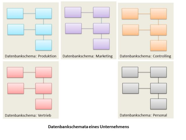 Datenbankschemata | Sicherheit in Datenbanken
