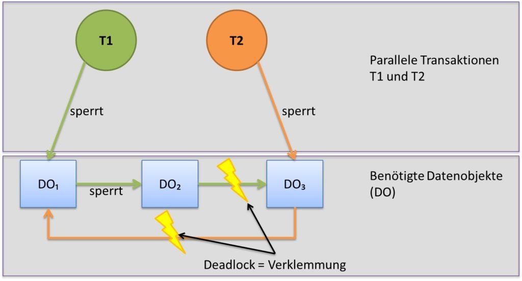 Deadlocks in Datenbanken auf Datenbanken-verstehen.de