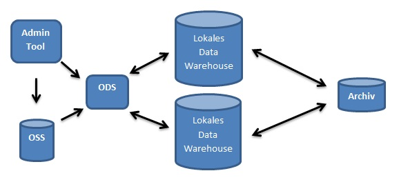 Dezentrales Data Warehouse