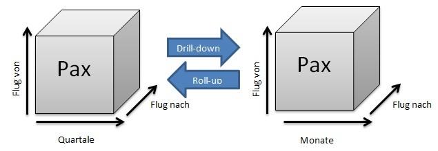 Drill Down und Roll Up
