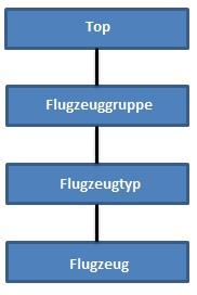 Einfache Hierarchie