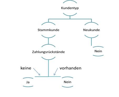 Klassifikationsverfahren mit Entscheidungsbäumen