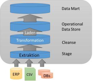 ETL Prozess