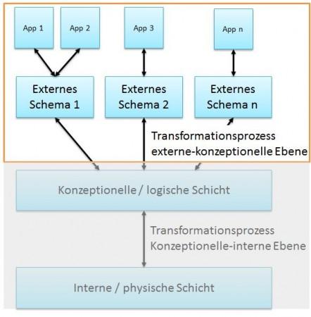 Externe Schicht in der 3-Schichten-Architektur | Drei-Schichten-Architektur