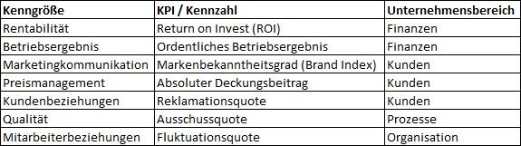 Key Performance Indicator Definition & Erklärung | Datenbank Lexikon