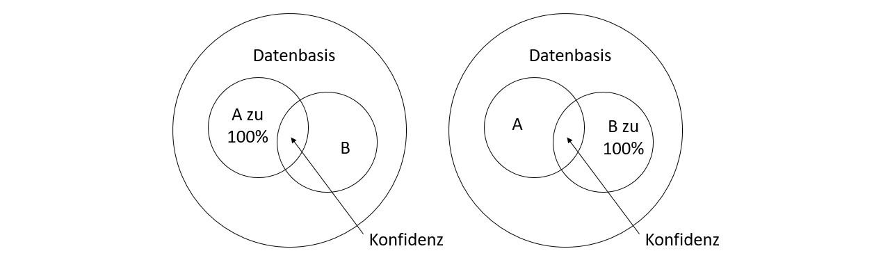 Konfidenz A zu B & B zu A | Datenbank Lexikon