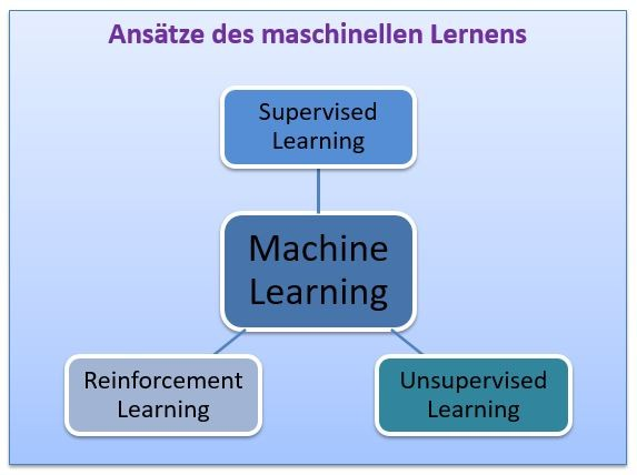 Machine Learning Definition & Erklärung | Datenbank Lexikon