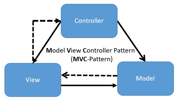 Model View Controller Pattern Definition & Erklärung | Datenbank Lexikon