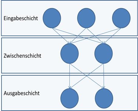 Klassifikationsverfahren mit Neuronalen Netzen