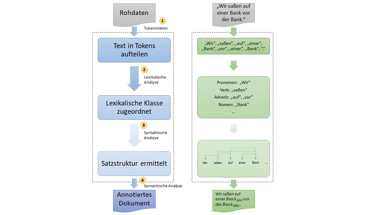Natural Language Processing Definition Erklärung Datenbank Lexikon