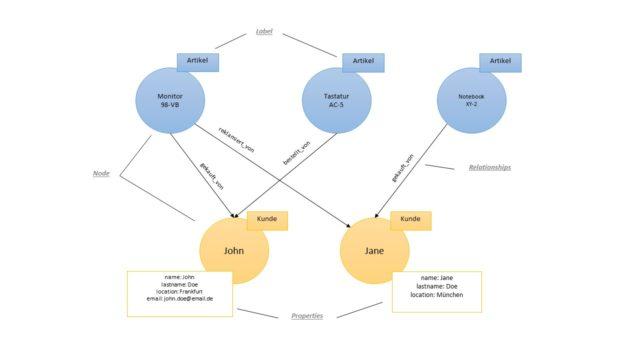 Neo4j Definition & Erklärung | Datenbank Lexikon