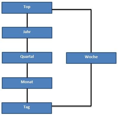 Parallele Hierarchie