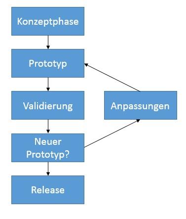Rapid Prototyping Vorgehensmodell