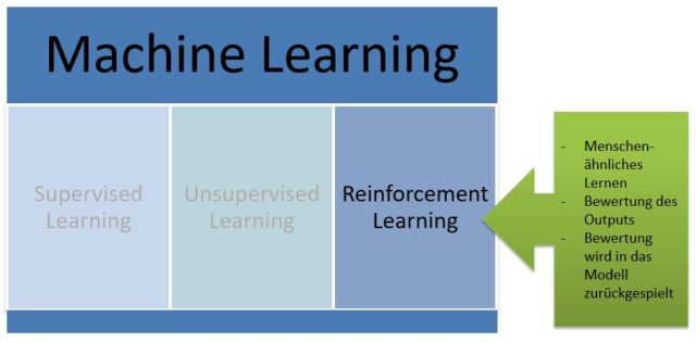 Reinforcement Learning Definition & Erklärung | Datenbank Lexikon