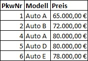 SQL Distinct Beispiel | SQL Tutorial