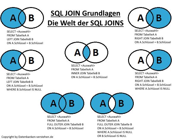 sql join grundlagen