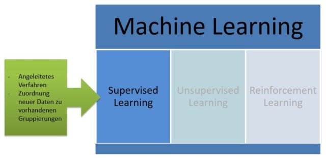Supervised Learning Definition & Erklärung | Datenbank Lexikon