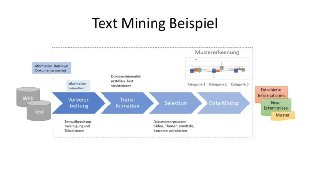 Text Mining Definition & Erklärung | Datenbank Lexikon