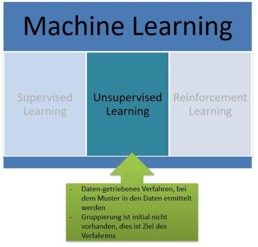 Unsupervised Learning Definition & Erklärung | Datenbank Lexikon