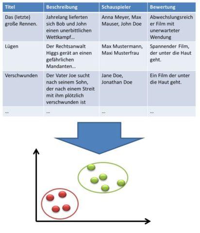 Unsupervised Learning Vorgehensweise Definition & Erklärung | Datenbank Lexikon